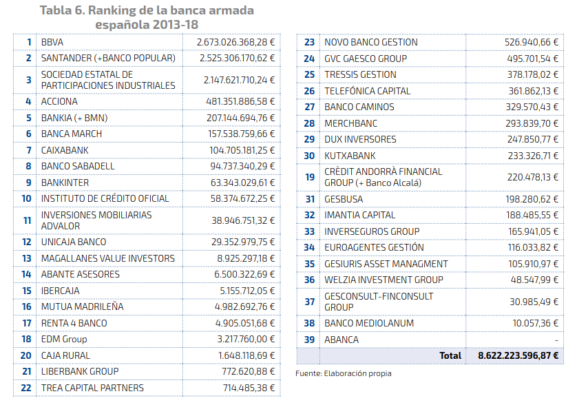 ranking banca armada